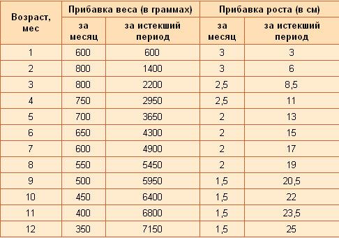 Фото - таблиця збільшення ваги і росту дітей до року